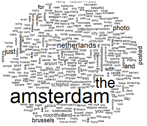 Wordcloud of words used by tourists in their tweets