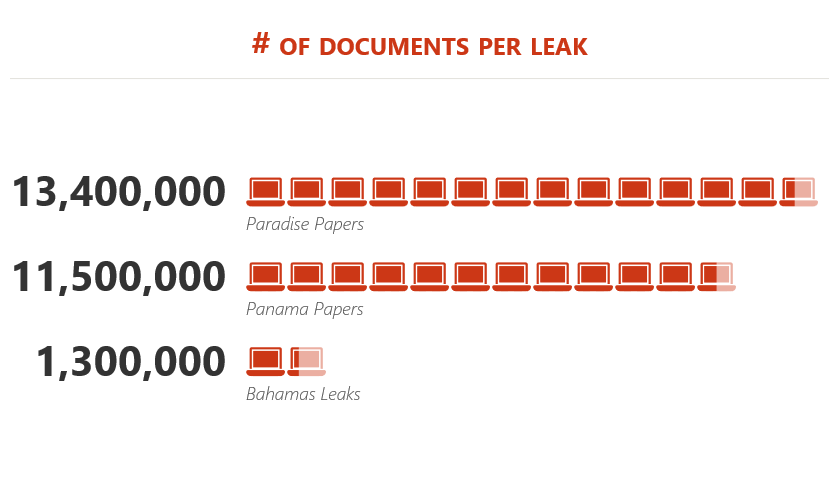 The number of documents involved in several leaks published by ICIJ.