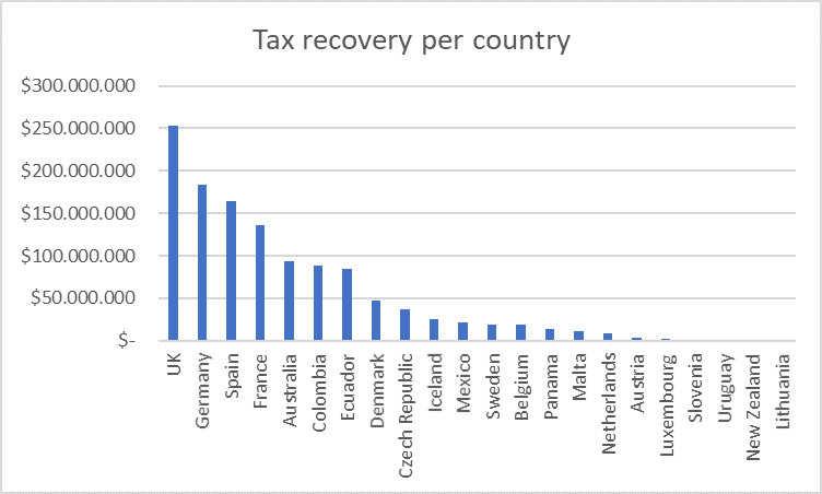 A breakdown of The Panama Paper tax recovery per country. Good investigative journalism can be very fruitful!