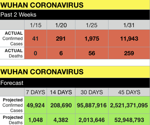 Prediction on how coronavirus is going to spread