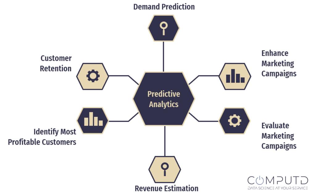 Predictive Analytics Examples