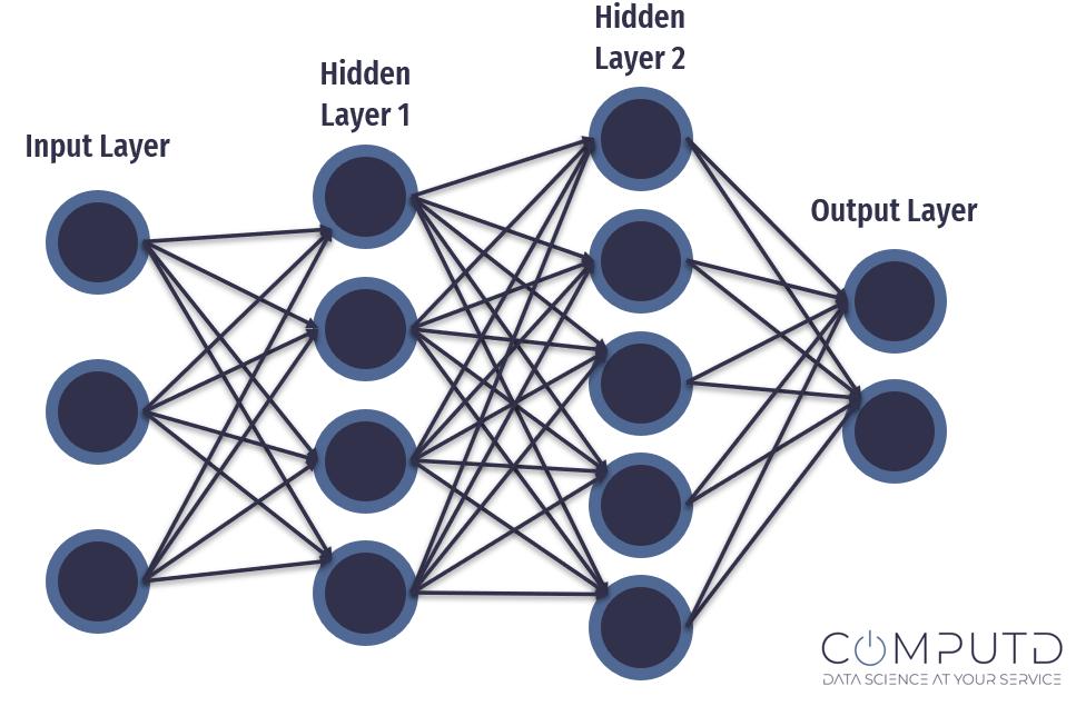 Neural Network arc